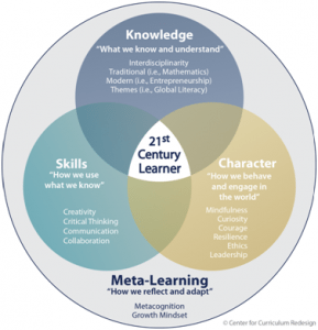 Meta-learning chart