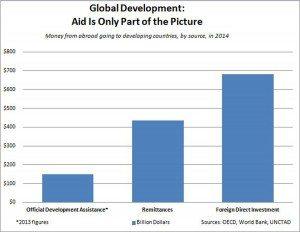 Global_Development_Chart