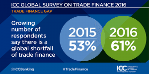 2016 ICC Global Survey on Trade Finance shortfall_source